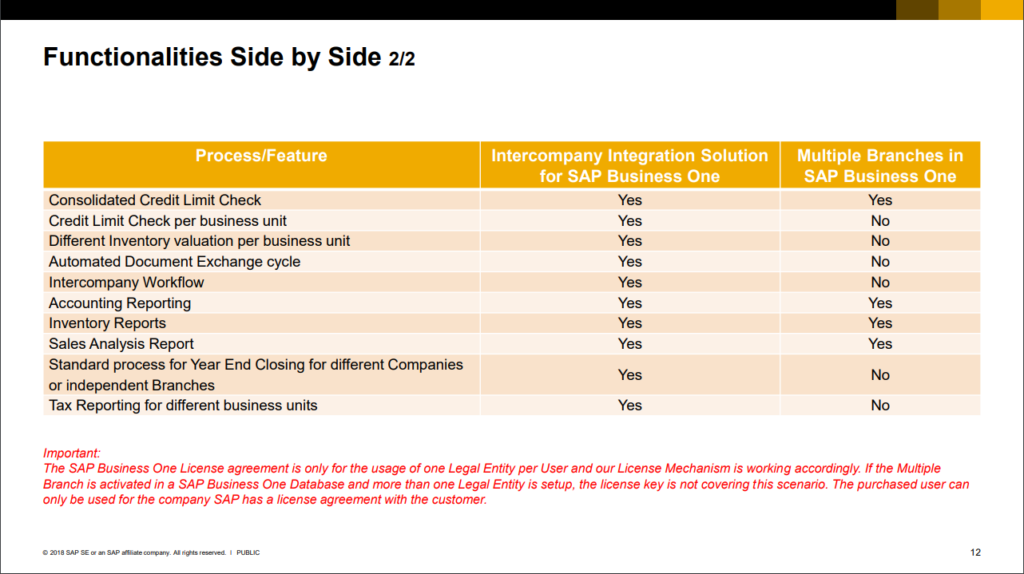 Get-intercompany-and-multiple-branches-together-2-1024x574