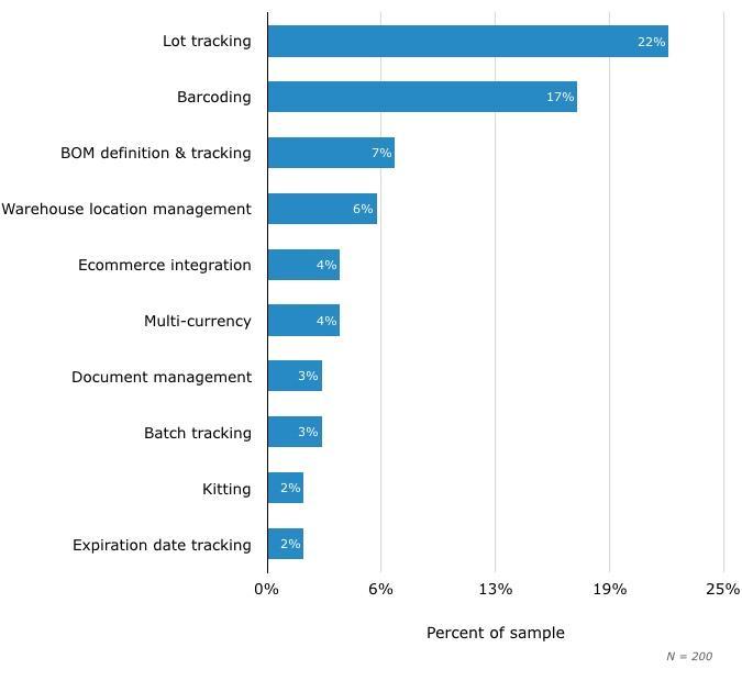 Top Functionality Needs of ERP Buys
