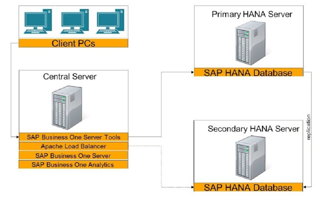Support Spotlight All You Need to Know about SAP Business One, version for SAP HANA High Availability1