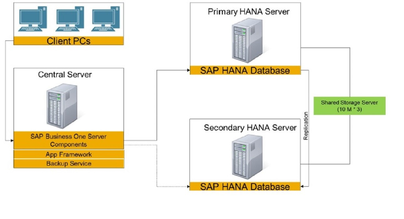 Support Spotlight All You Need to Know about SAP Business One, version for SAP HANA High Availability2