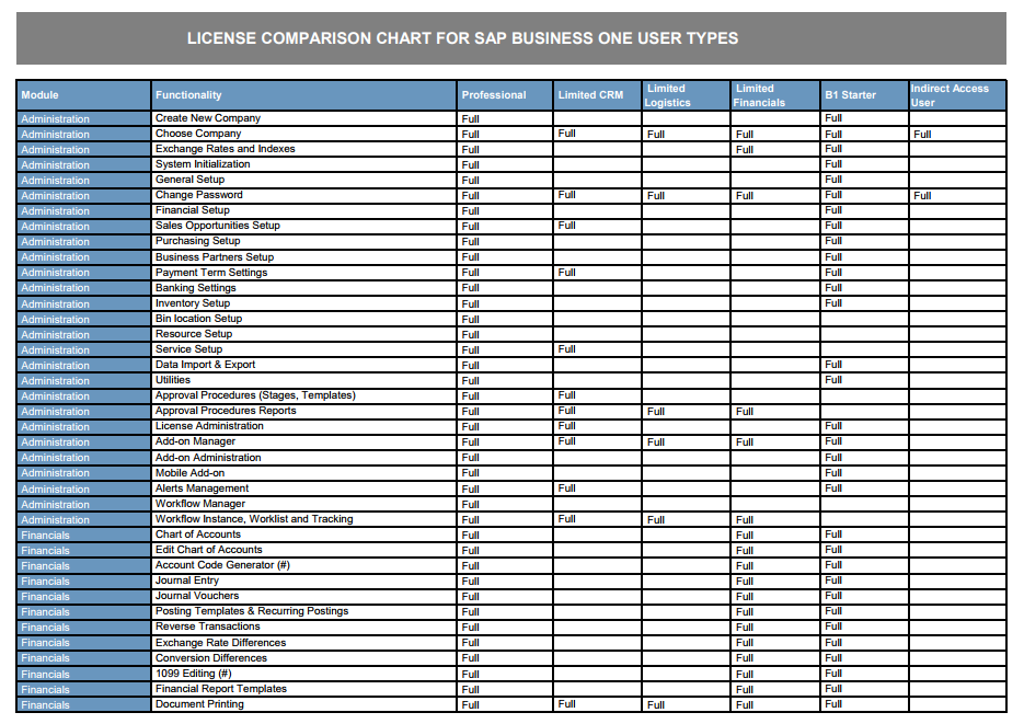 SAP Business One Functionality Chart