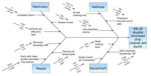 fishbone diagram (full)