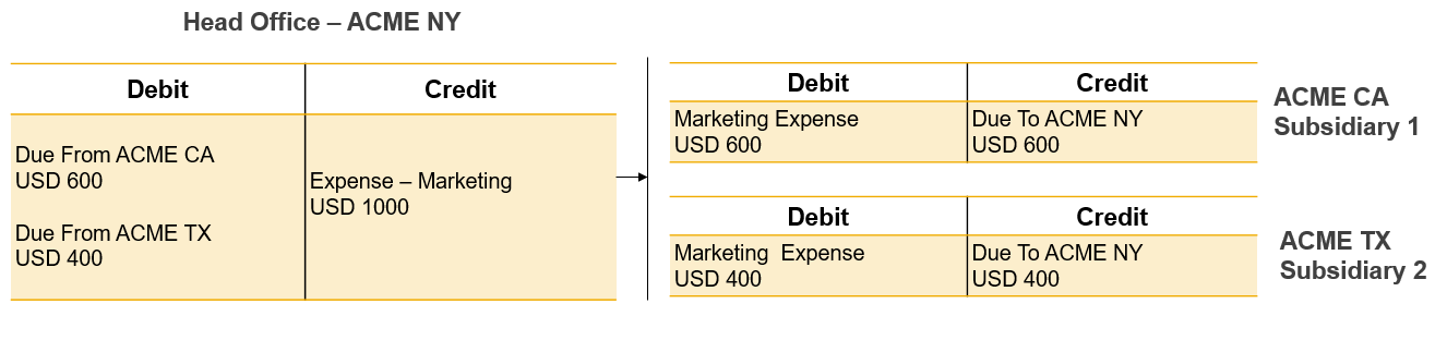 Allocation-of-Income-and-Expenses-across-partner-companies1.png