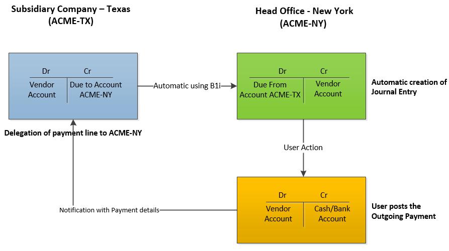 Delegation-of-Vendor-payments-to-partner-companies1.png