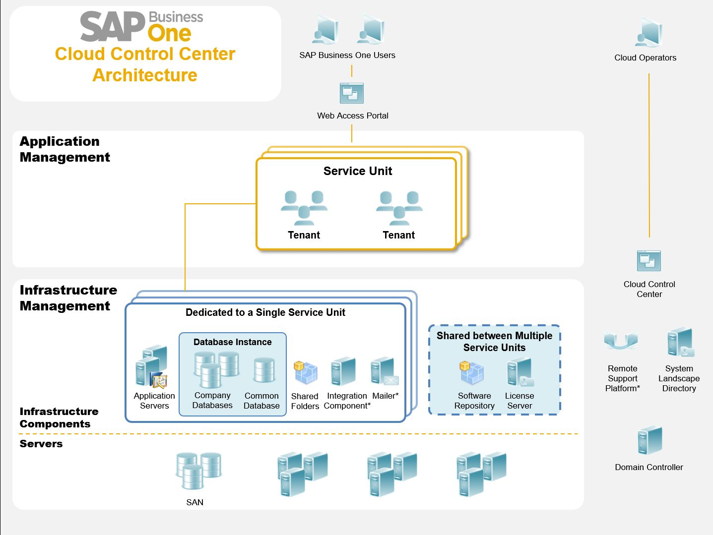 History of SAP Business One – Chapter 11 – Innovation , All the Way7.jpg
