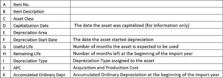 How to Import Fixed Assets Legacy Data into SAP Business One2.jpg