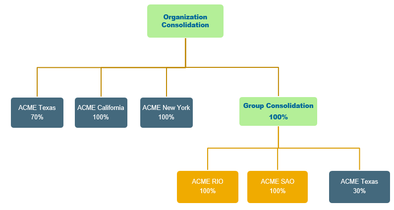 Intercompany integration solution for SAP Business One – Financial Consolidation4.png