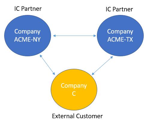 Intercompany-trade-between-partner-companies18.png
