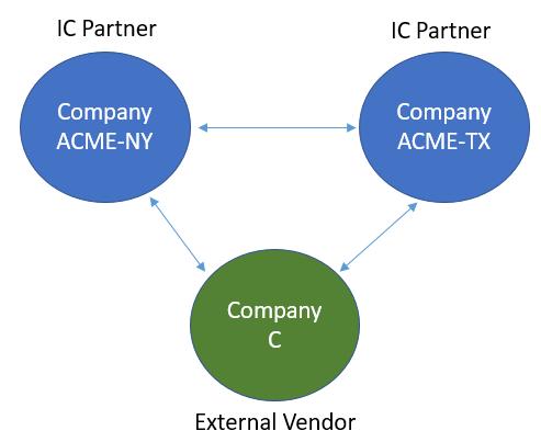 Intercompany-trade-between-partner-companies24.png