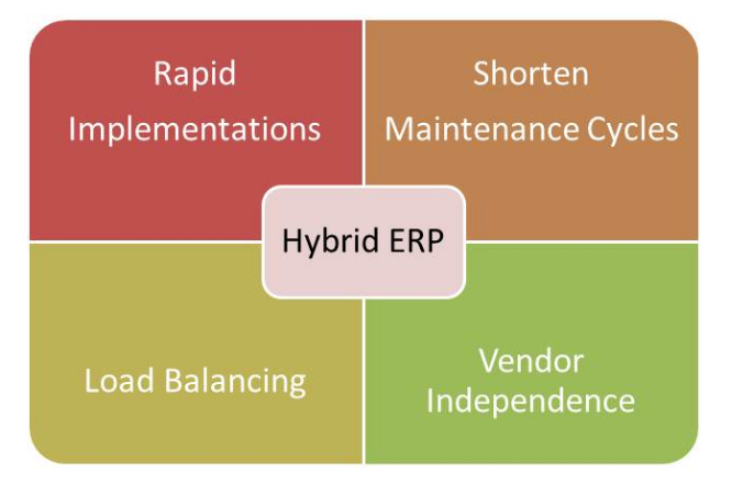 Hybrid Cloud ERP May Be Your Next Step