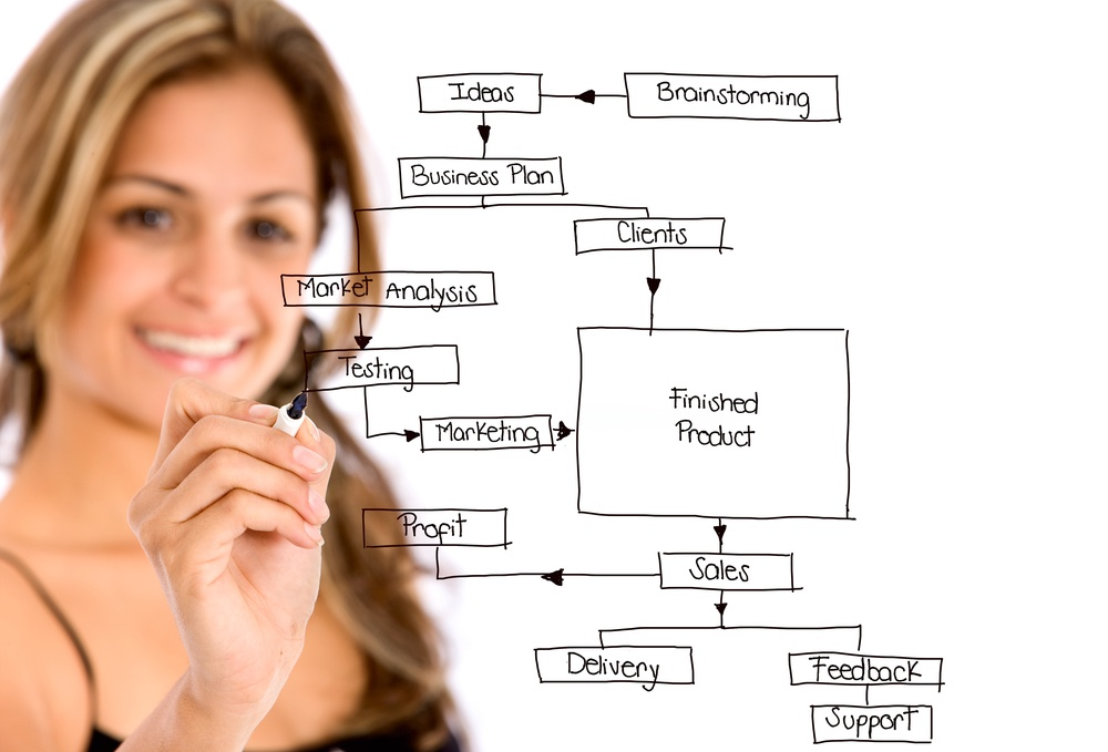 Integrated Business Planning with SAP Business One