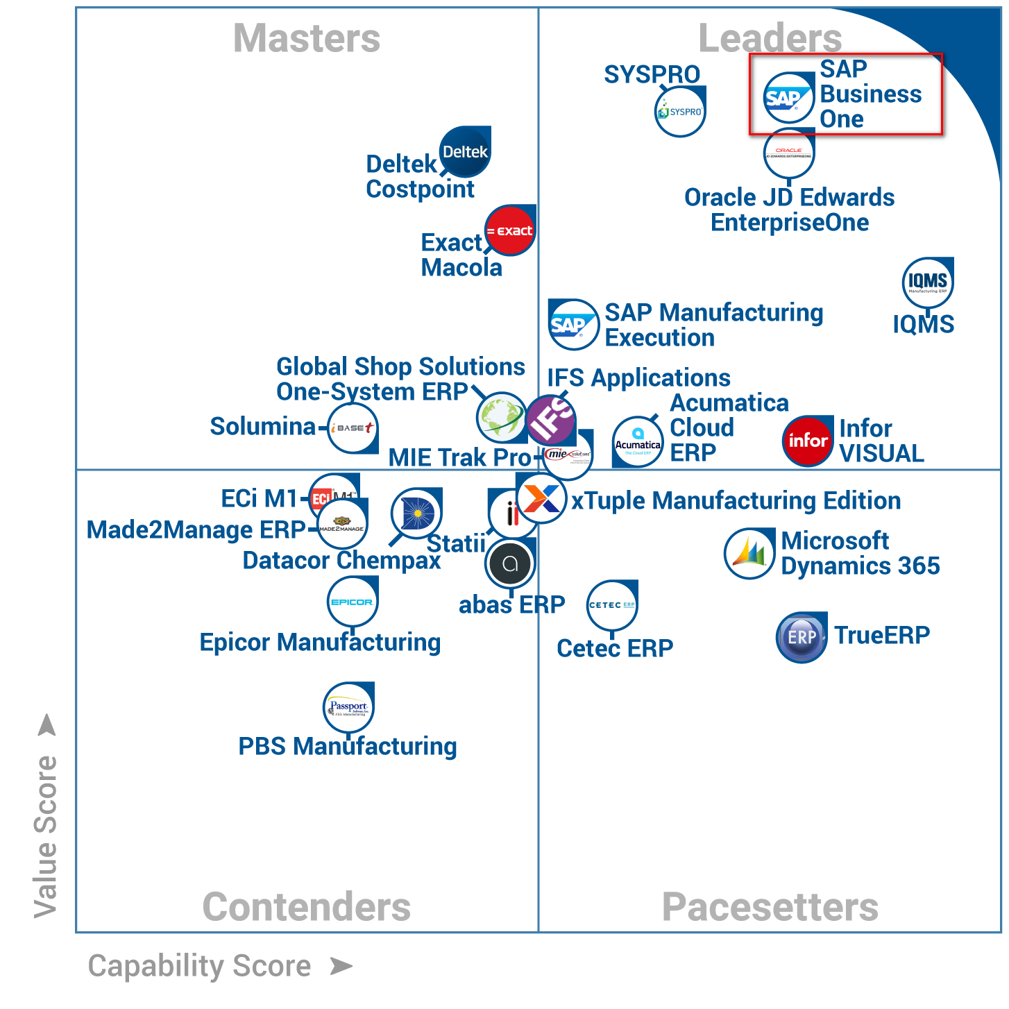 SAP Business One listed at #1 Frontrunner for Manufacturing Products by Gartner.