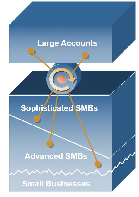 History of SAP Business One - Chapter 5 - Joining the SAP family