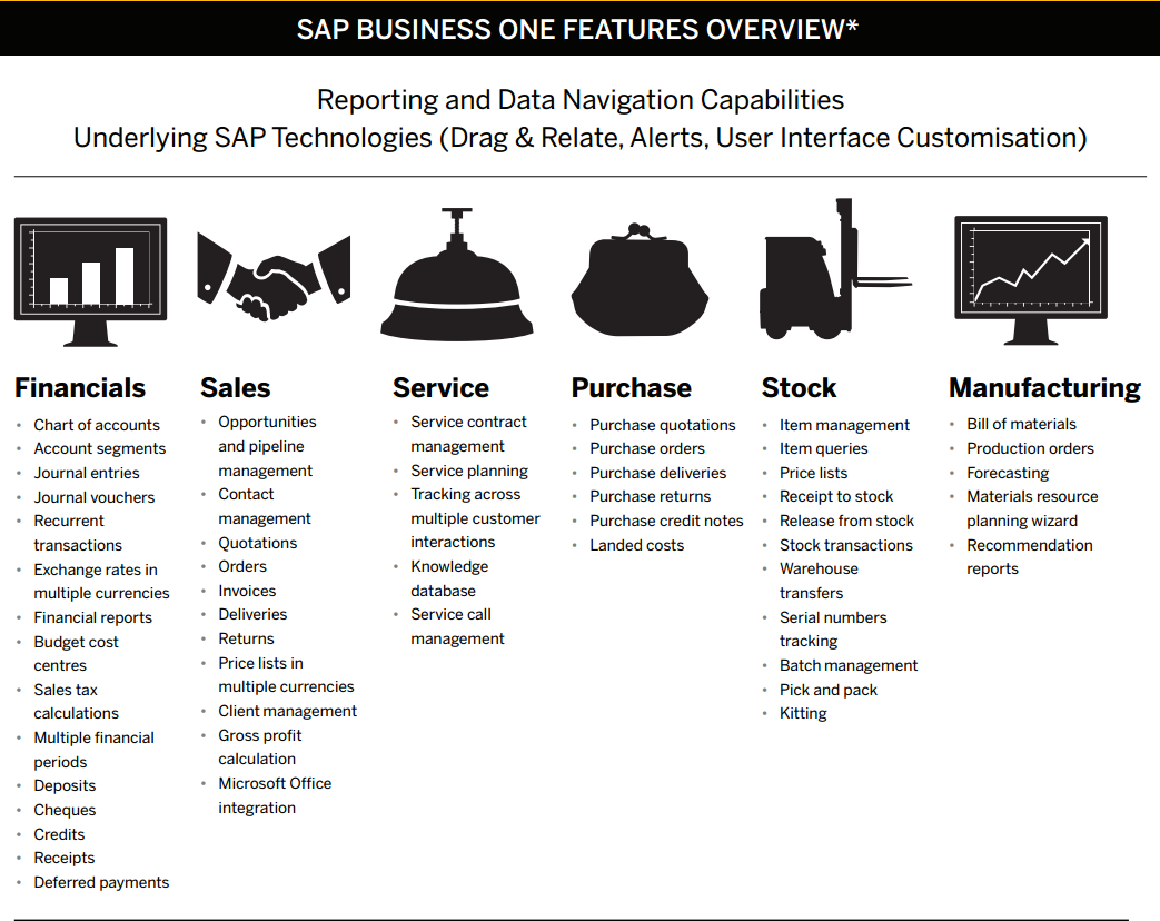 SAP Business One Features Overview