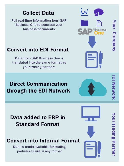 Let EDI Enhance Your Supply Chain