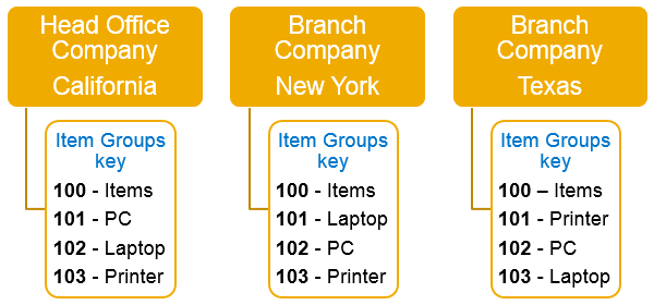 Intercompany integration solution for SAP Business One