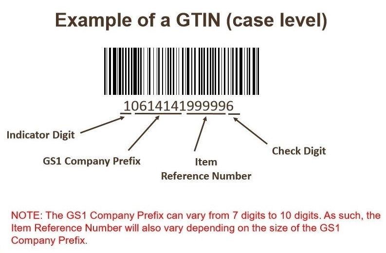 GS1 and GTIN: How They Work with Your Supply Chain