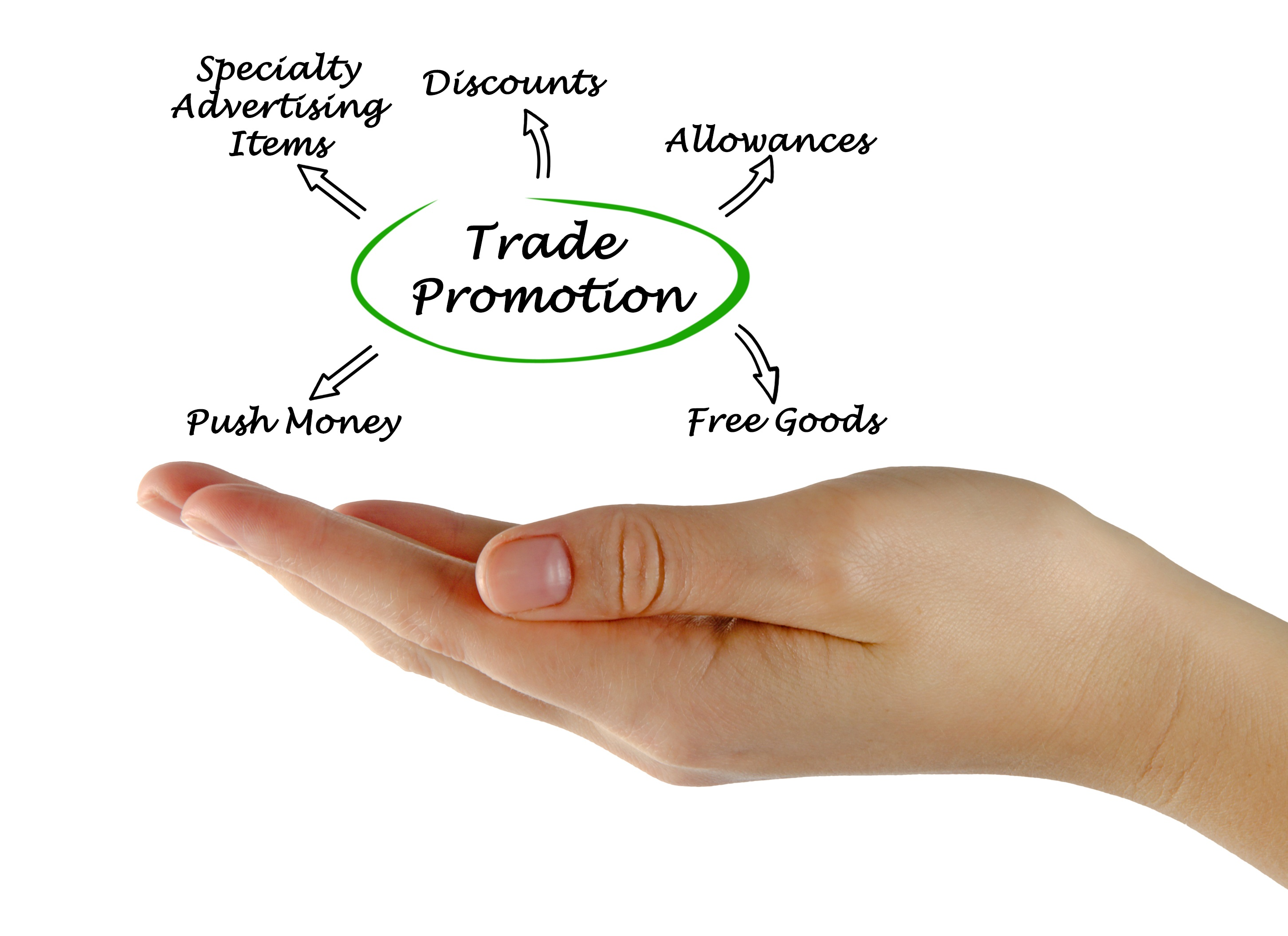 How Does Your System Support Trade Promotion Management?