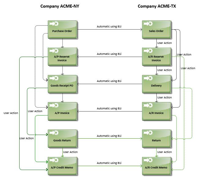 Intercompany trade between partner companies