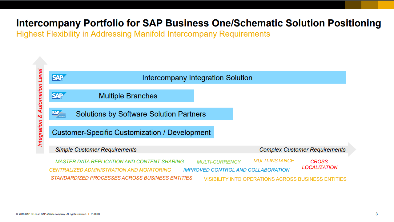 Intercompany – Add-on in SAP Business One